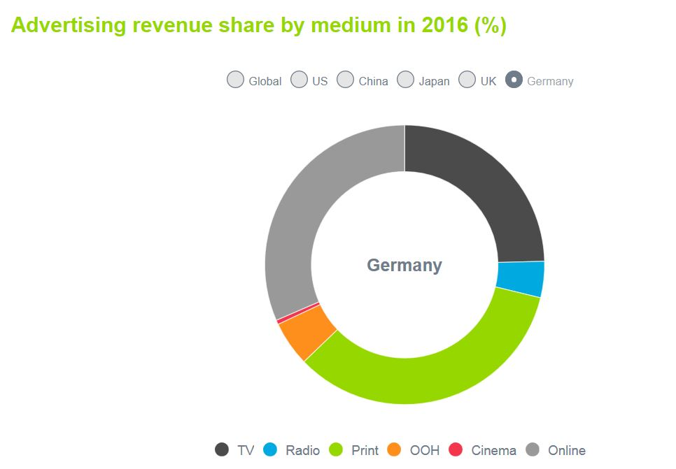a snaps of global advertising trends